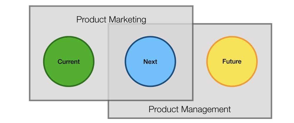 clarifying roles for product marketing manager